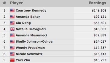 Courtney Kennedy Vence Evento #65: ,000 Ladies No-Limit Hold'em Championship (9.108) 101