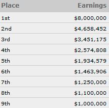 Į 10,000 dolerių WSOP pagrindinį turnyrą įsipirkta 6,737 kartus (pirmieji rezultatai) 101