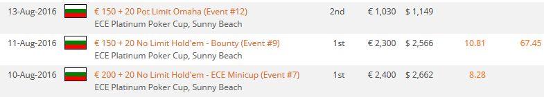 ECE Platinum Poker Cup : En plein rush, Gapdi signe un triplé live 101