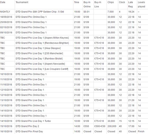 GPPT DTD Schedule