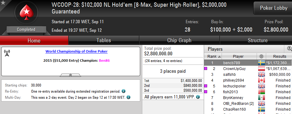 Bencb789 Vence Super High Roller do WCOOP (,172,320) 101