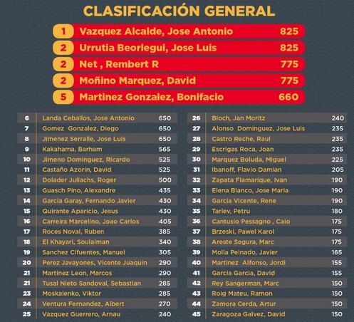 Comenzó el festival del Campeonato de España de Poker en Madrid 101
