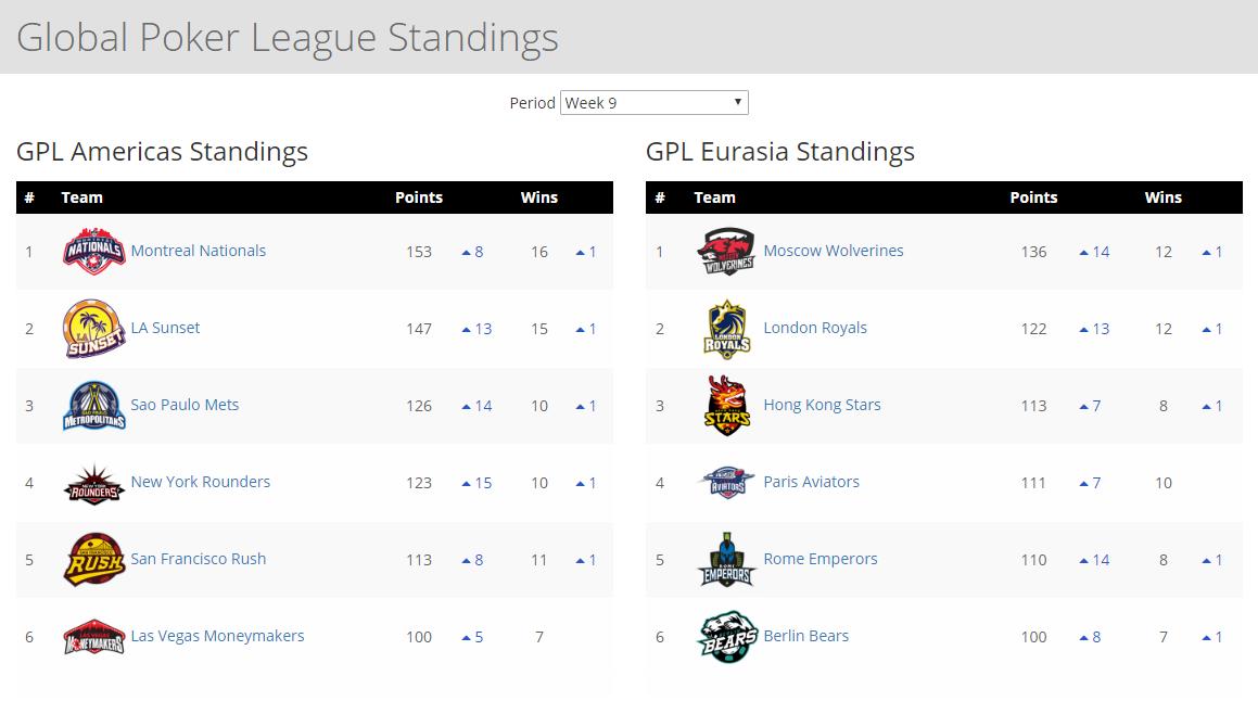 GPL Week 9 standings