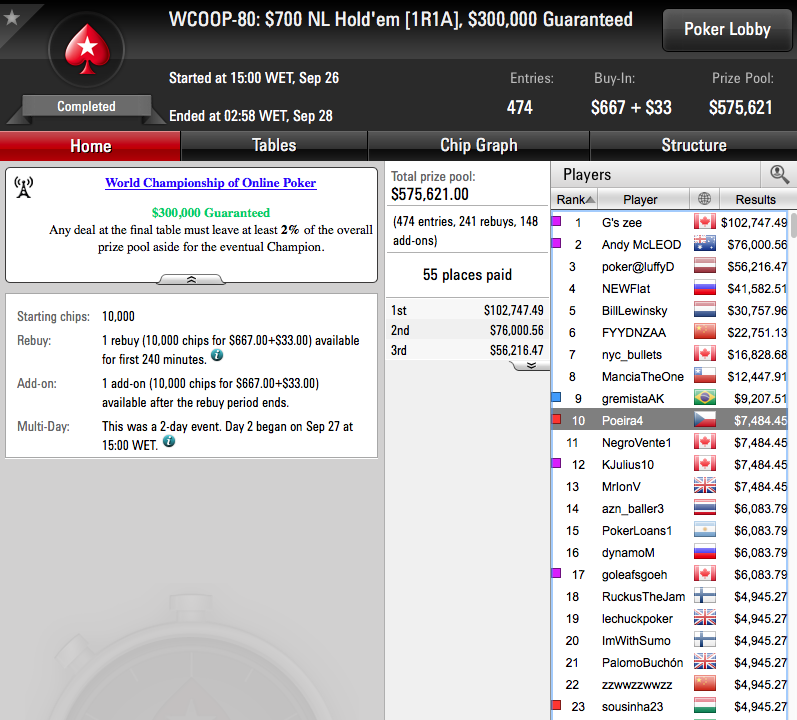 WCOOP '16: Carlos Branco Foi 10º no Evento #80 (.484) 101