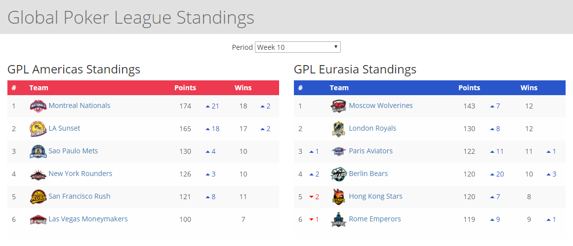 GPL Week 10 standings