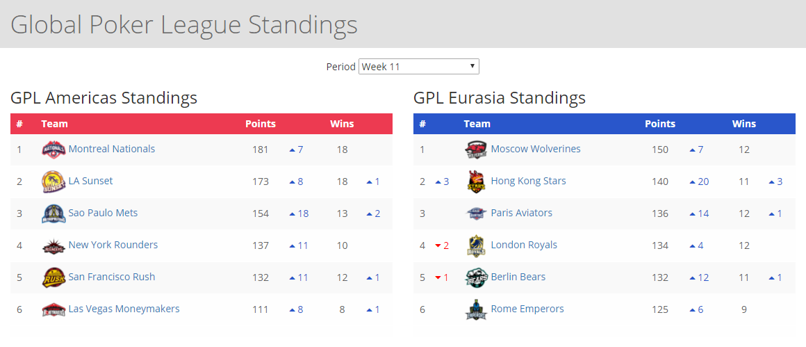 GPL Week 11 standings