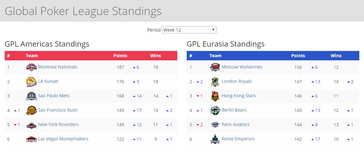 GPL Week 12 standings