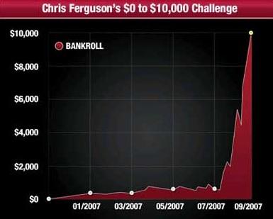 ferguson-bankroll-challenge