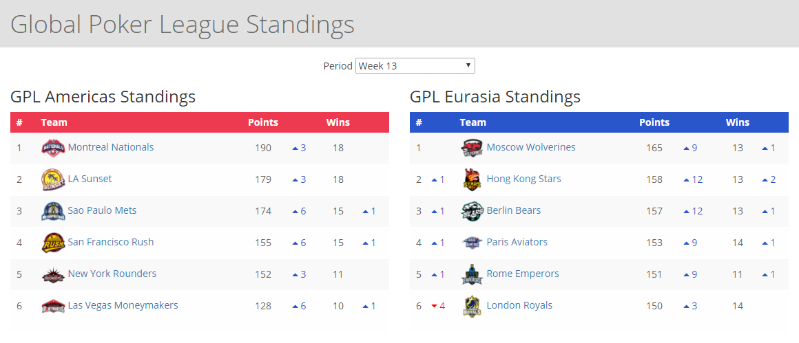 GPL Week 13 standings