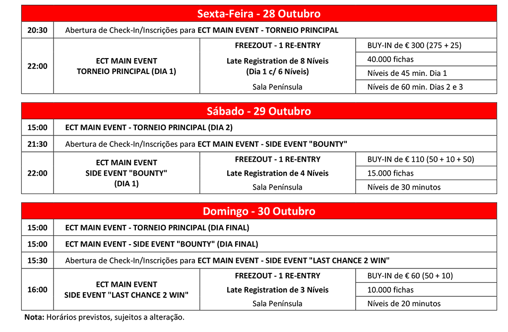 Main Event ECT Poker Tour Arranca Hoje às 22:00 Já com €6.580 no Prize Pool 101
