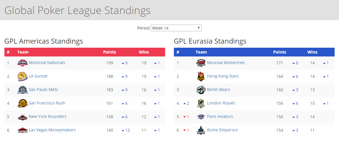 GPL Season 1 final standings