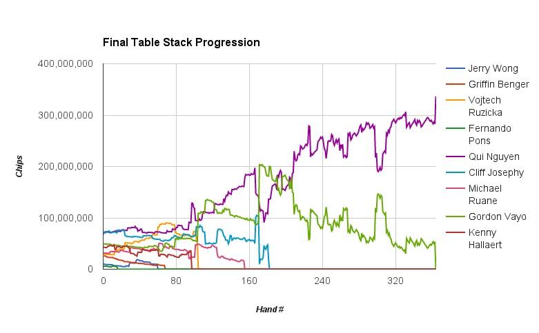 Qui Nguyen Vence Main Event World Series Of Poker 2016 (.000.000) 101