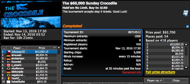 Julio Ribeiro Vence The Crododile na 888poker; André Cohen 5º no  R da Stars 101