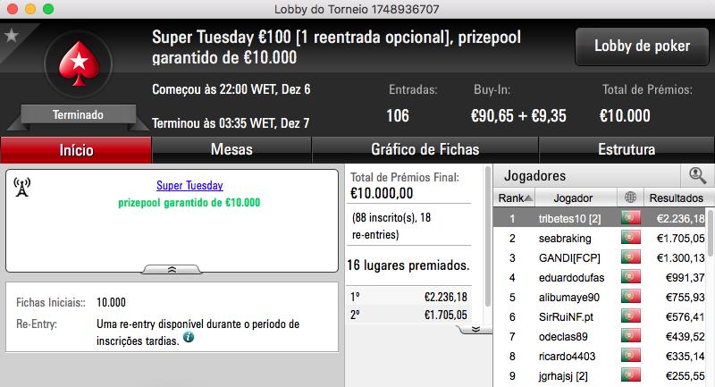 tribetes10 Vence Super Tuesday €100; Charlie o Warm-Up e SlbSpade o Battle 101