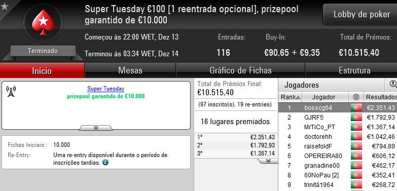 Vitória de bosscg64 no Super Tuesday €100; damazio87 Arrecada Warm-Up e MLopes01 o Big... 101