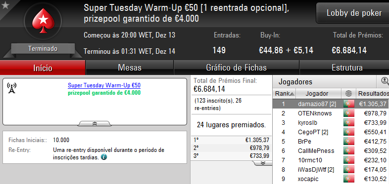 Vitória de bosscg64 no Super Tuesday €100; damazio87 Arrecada Warm-Up e MLopes01 o Big... 102