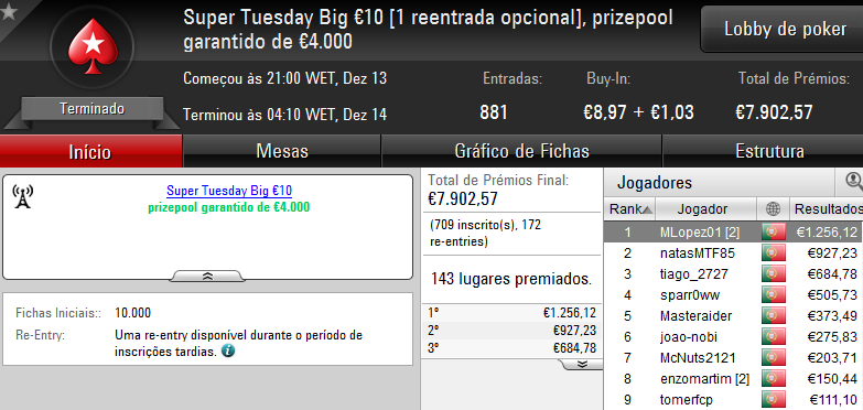Vitória de bosscg64 no Super Tuesday €100; damazio87 Arrecada Warm-Up e MLopes01 o Big... 103