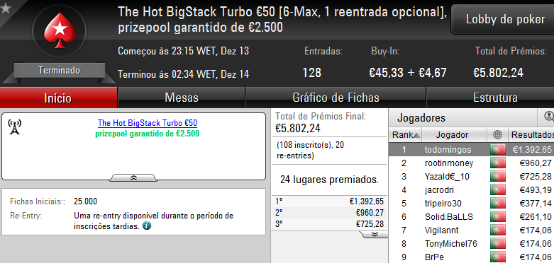 Vitória de bosscg64 no Super Tuesday €100; damazio87 Arrecada Warm-Up e MLopes01 o Big... 104