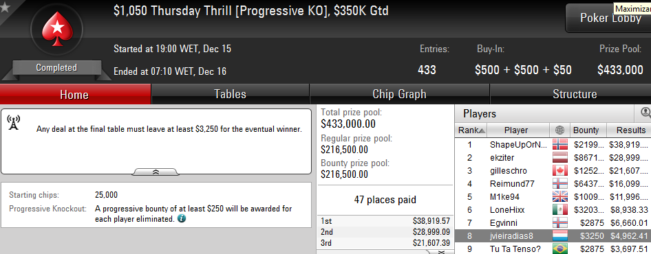 Joel Dias 8º no Thursday Thrill da PokerStars (,212) 101