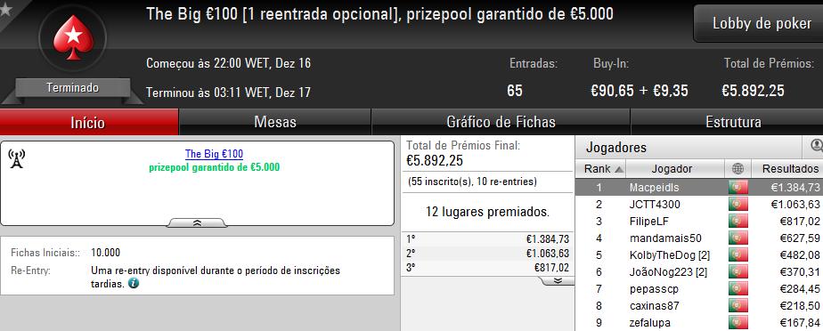 PokerStars.pt: Macpeidls Vence The Big €100; SE7E o The Hot BigStack Turbo €50 & Mais 101