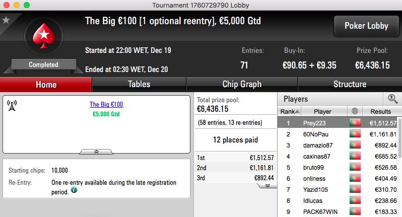 Prey223 Vence The Big €100, é 3º no The Hot BigStack Turbo €50 & Mais 101