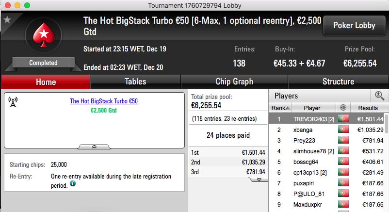 Prey223 Vence The Big €100, é 3º no The Hot BigStack Turbo €50 & Mais 102
