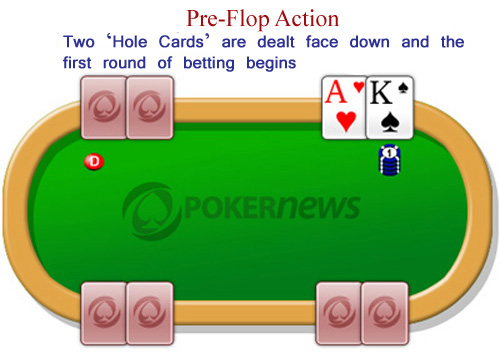 Preflop Action Texas hold'em