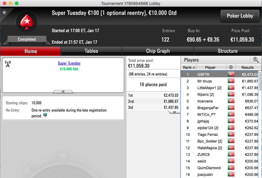GSFTK Vence Super Tuesday €100 (€2,473) & Mais 101