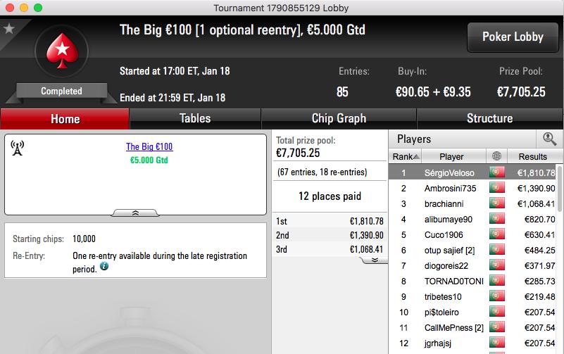 Sérgio Veloso Bisa na PokerStars.pt e Vence The Big €100 & €10 102