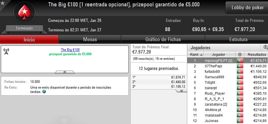 mpcnogPS.PT Vence The Big €100; sonic tt e k0elh0 Também Brilham na PokerStars.PT 101