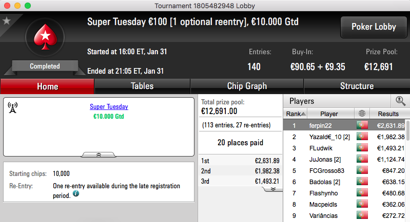 ferpin22 Vence Super Tuesday €100; martigala 21 o The Hot BigStack Turbo €50 & Mais 101