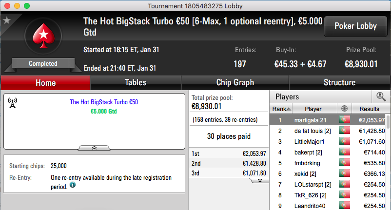 ferpin22 Vence Super Tuesday €100; martigala 21 o The Hot BigStack Turbo €50 & Mais 102