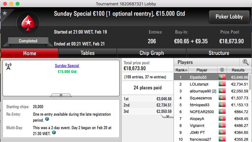 Elpatito55 Vence Sunday Special €100 (€3,646) & Mais 101