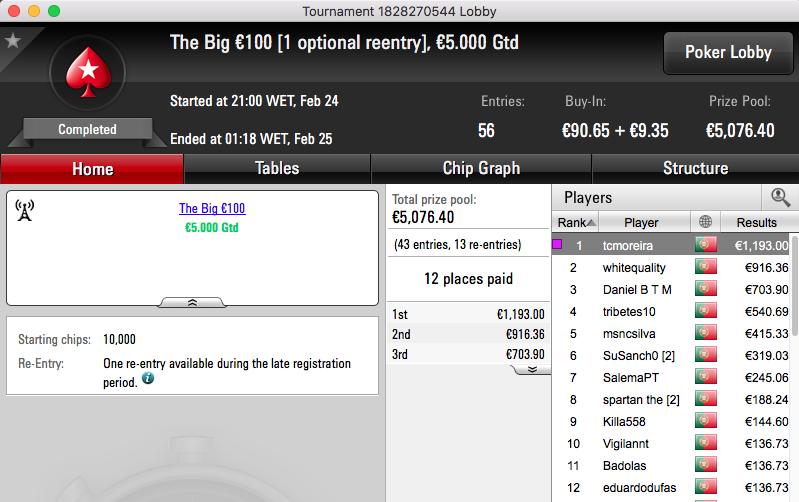 Tomé Moreira Vence The Big €100 & Mais 101