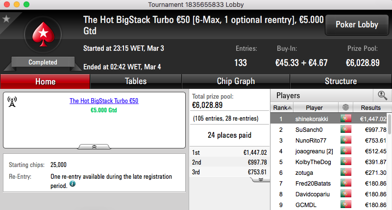 Daniel Moreira Vence The Big €100, shinekorakki o HotBigStack Turbo €50 & Mais 102