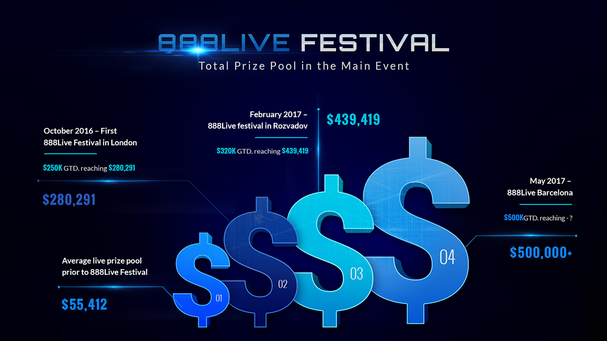888Live Prize Pools Main Event