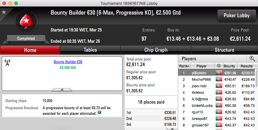 Macpeidls Vence Hot BigStack Turbo €50, é 4º no Big €100 & Mais 103