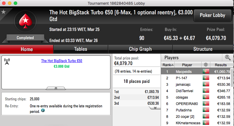Macpeidls Vence Hot BigStack Turbo €50, é 4º no Big €100 & Mais 101