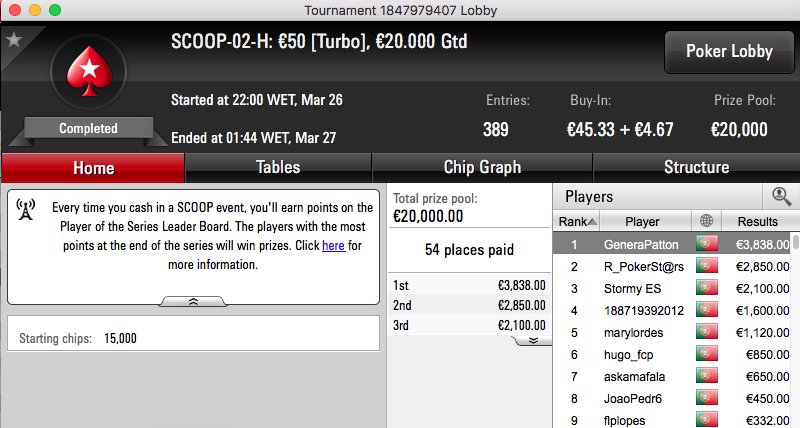 GeneraPatton e joca776 Vencem Eventos #2 Turbo Spring Championship of Online Poker 102