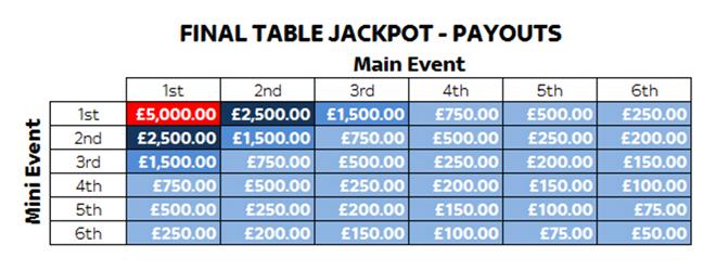 Sky Poker Final Table Jackpot Payouts