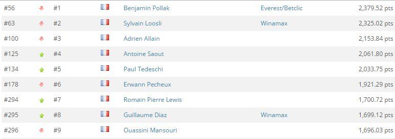 Global Poker Index : Romain Lewis entre dans le Top 300, 9 Français dans l'élite 101