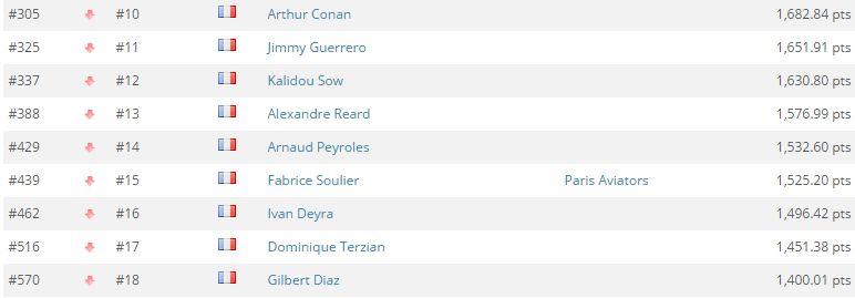 Global Poker Index : Romain Lewis entre dans le Top 300, 9 Français dans l'élite 102