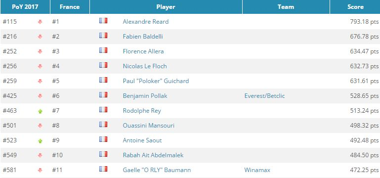 Global Poker Index : Romain Lewis entre dans le Top 300, 9 Français dans l'élite 103