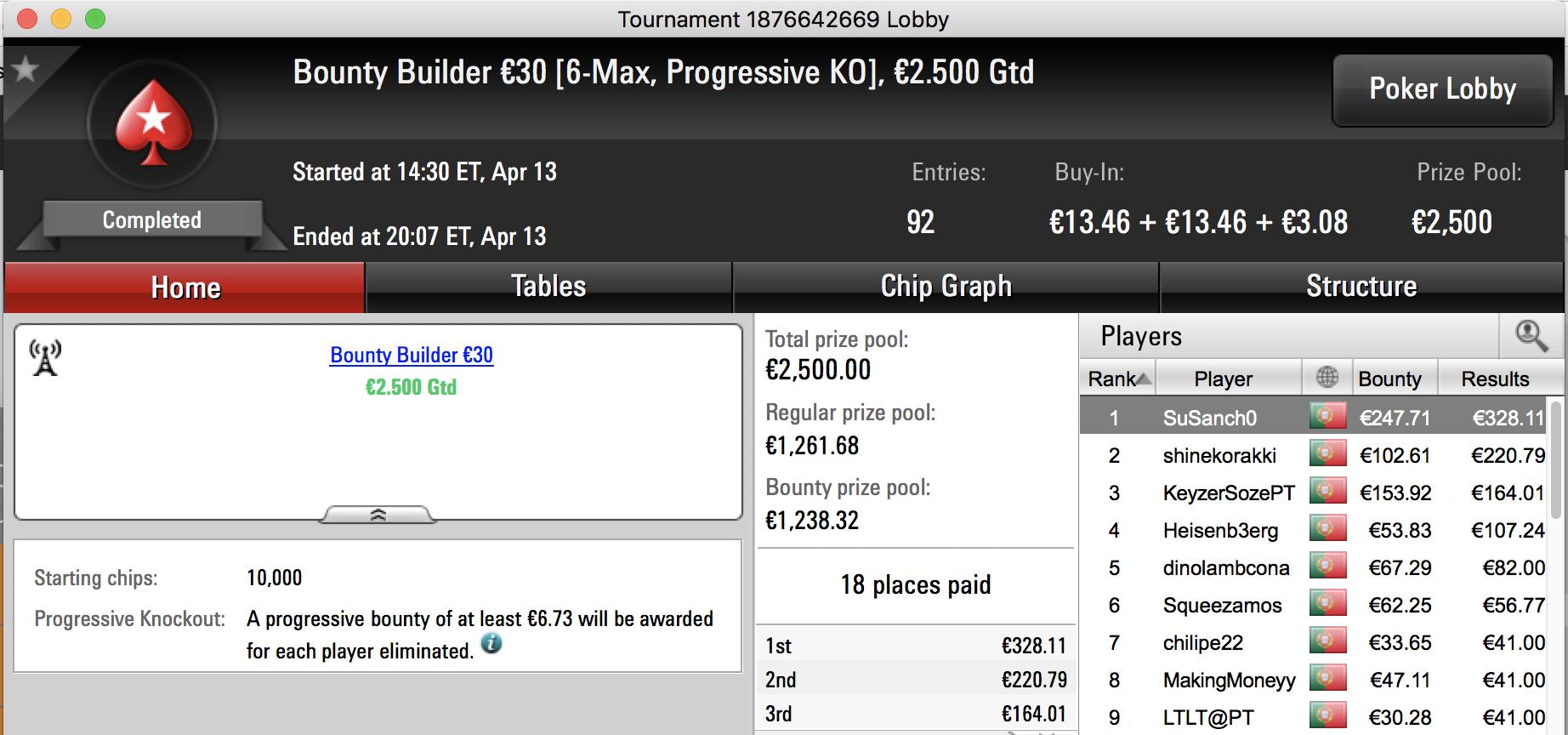 Zagazaur Vence The Big €100 & Mais 103