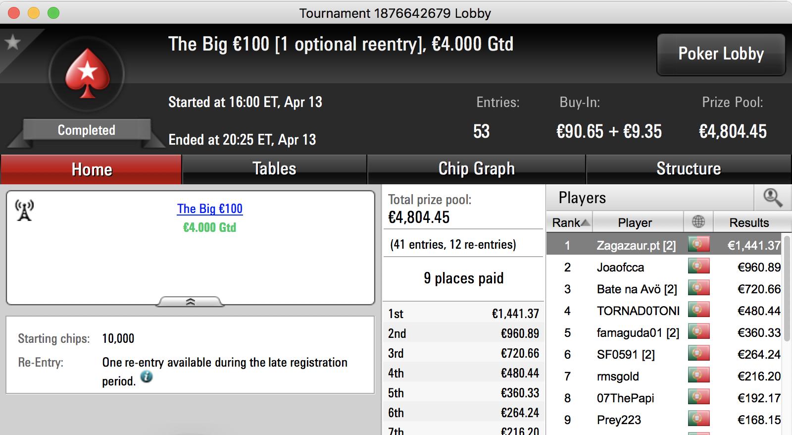Zagazaur Vence The Big €100 & Mais 101