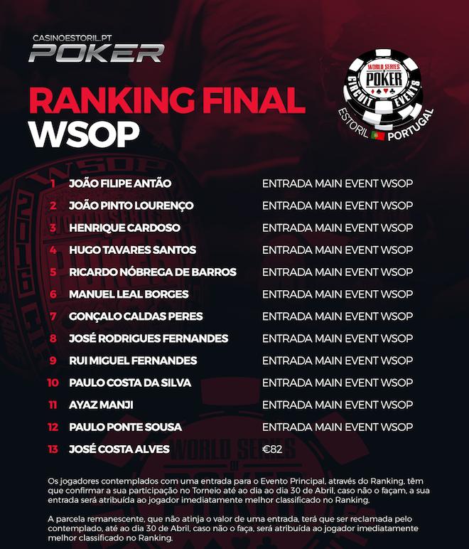Ranking WSOPC Estoril Coloca 12 Jogadores no Main Event; Cantor David Carreira Vai a Jogo 101