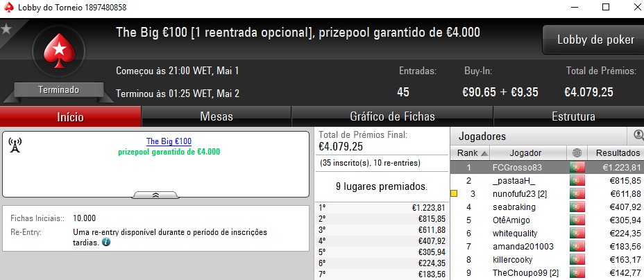 FCGrosso83 e Nuwanda01 Vencem The Big €100 e The Hot BigStack Turbo €50 102