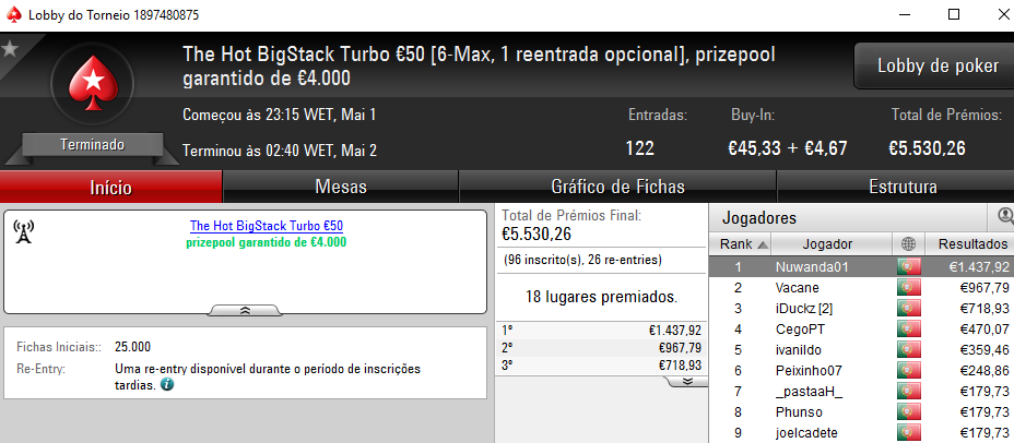FCGrosso83 e Nuwanda01 Vencem The Big €100 e The Hot BigStack Turbo €50 101