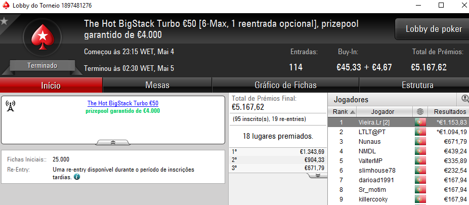 Fábio 'wannab333' Dâmaso Vence The Big €100 e Vieira.Lr o The Hot BigStack Turbo €50 102