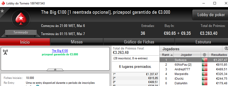 Vitória de Suduaya no The Big €100 e de C0nchapt71 no The Hot BigStack Turbo €50 101